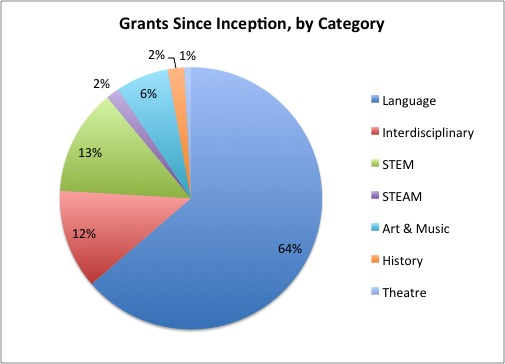 2017 grants since inception picture