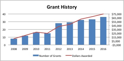 Grant History 2008 to 2016