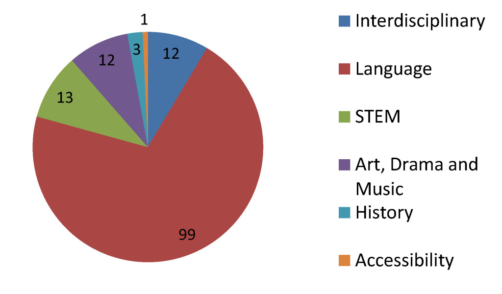 History by Category pdf