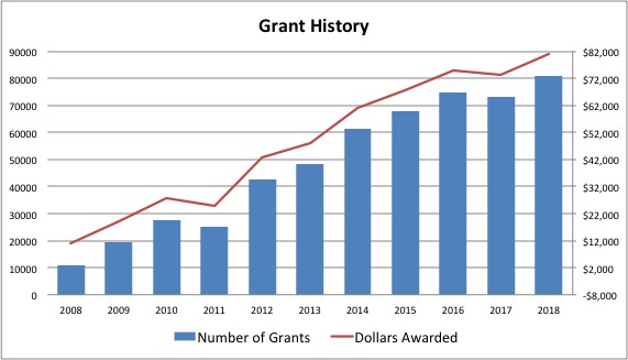 Grant History Through 2018