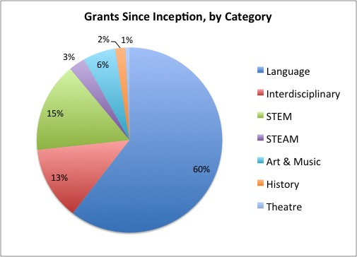 Grant numbers since inception 2018