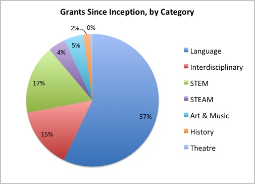 grants since inception